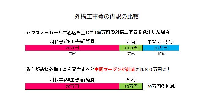 外構工事費の内訳イメージ比較
