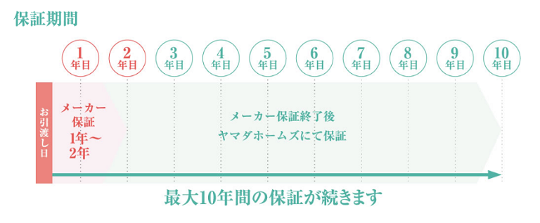 ヤマダホームズ_10円無料サポート