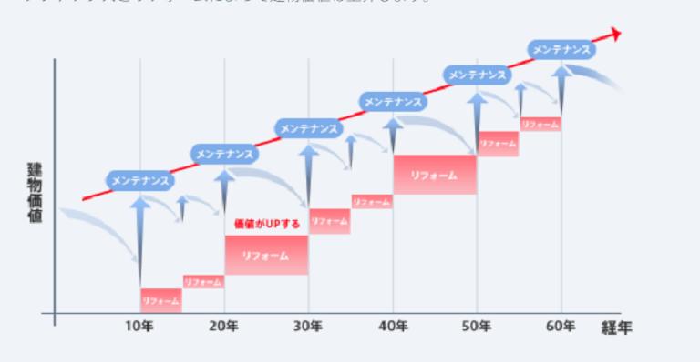 三井ホーム_メンテナンス