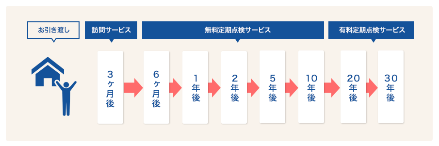 ユーケーホーム_サポート